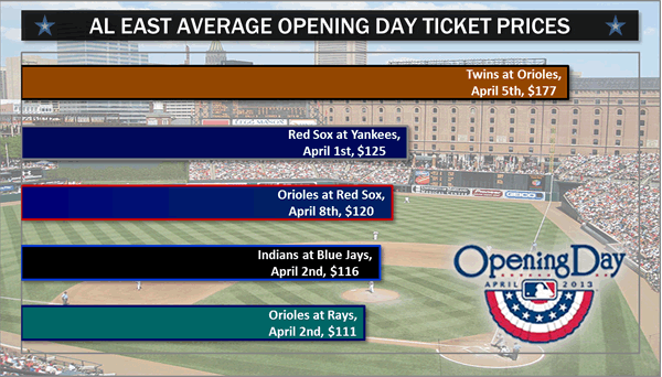 Orioles Top A L  East For Highest Opening Day Ticket Prices