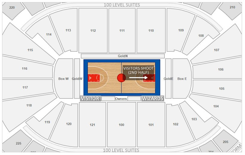 Visitor Basket Location in the Second Half