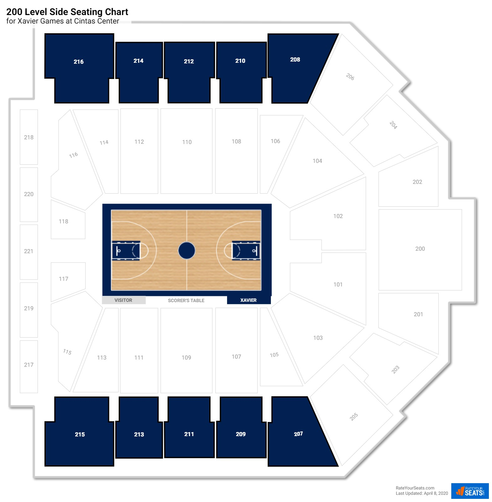 Cintas Center 200 Level Side seating chart