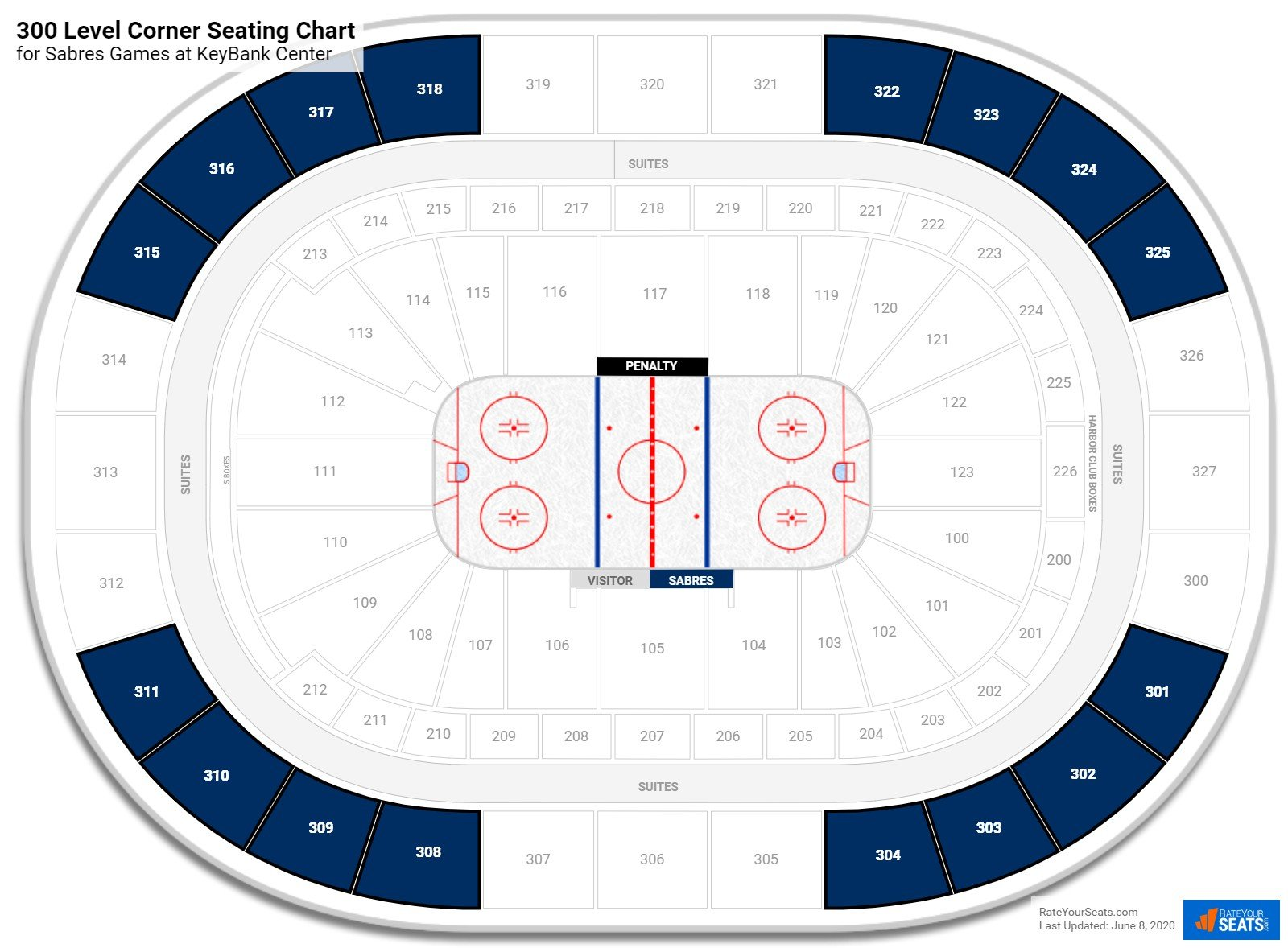 KeyBank Center 300 Level Corner seating chart