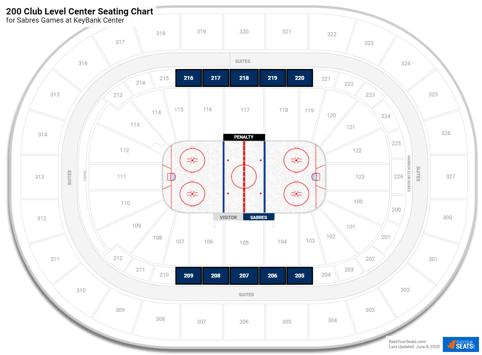 KeyBank Center Club Level Center seating chart