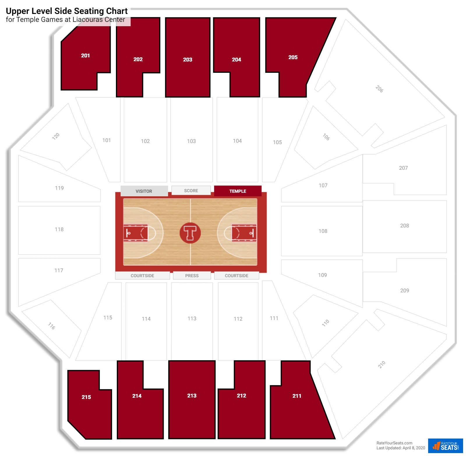 Liacouras Center Upper Level Side seating chart