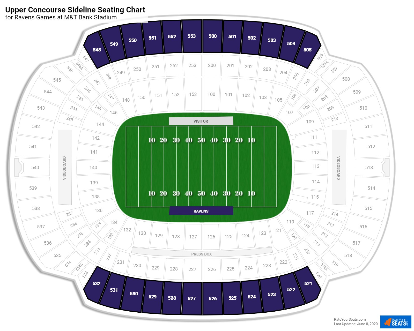 M&T Bank Stadium Upper Concourse Sideline seating chart