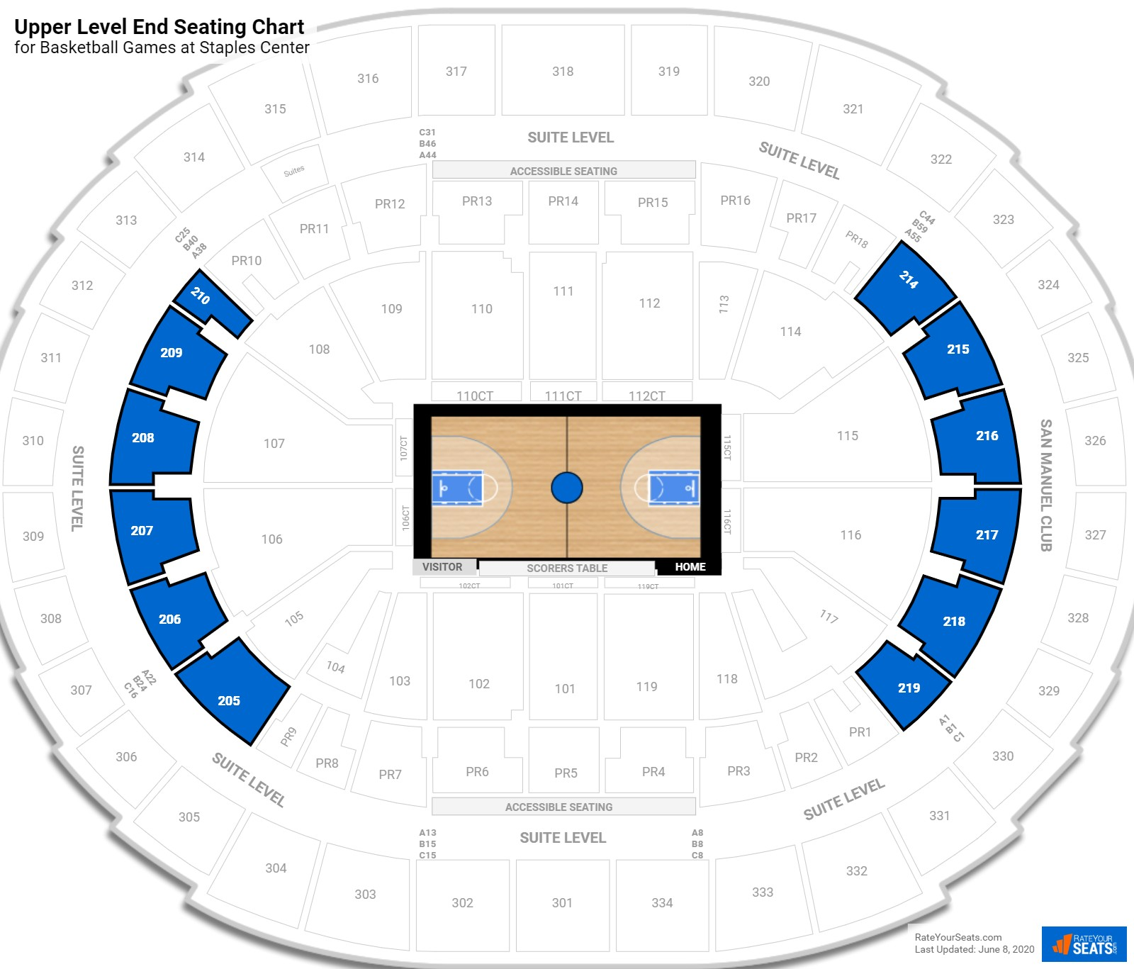 Staples Center 200 Level End seating chart